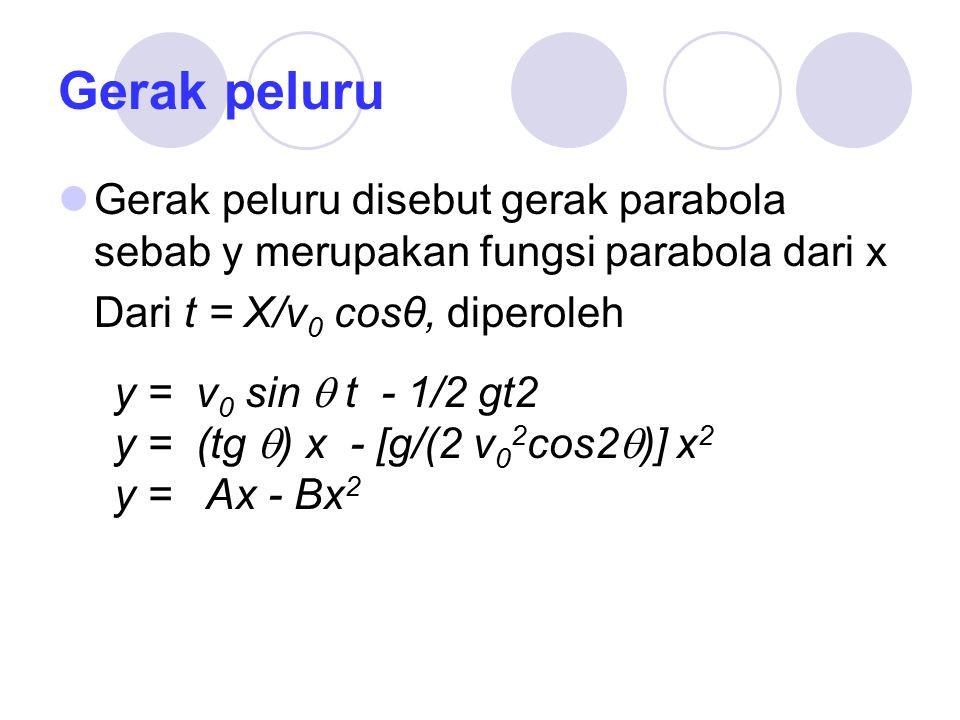 Gerak peluru Gerak peluru disebut gerak parabola sebab y merupakan fungsi parabola dari x Dari t = X/v 0 cosθ, diperoleh y = v 0 sin  t - 1/2 gt2 y = (tg  ) x - [g/(2 v 0 2 cos2  )] x 2 y = Ax - Bx 2