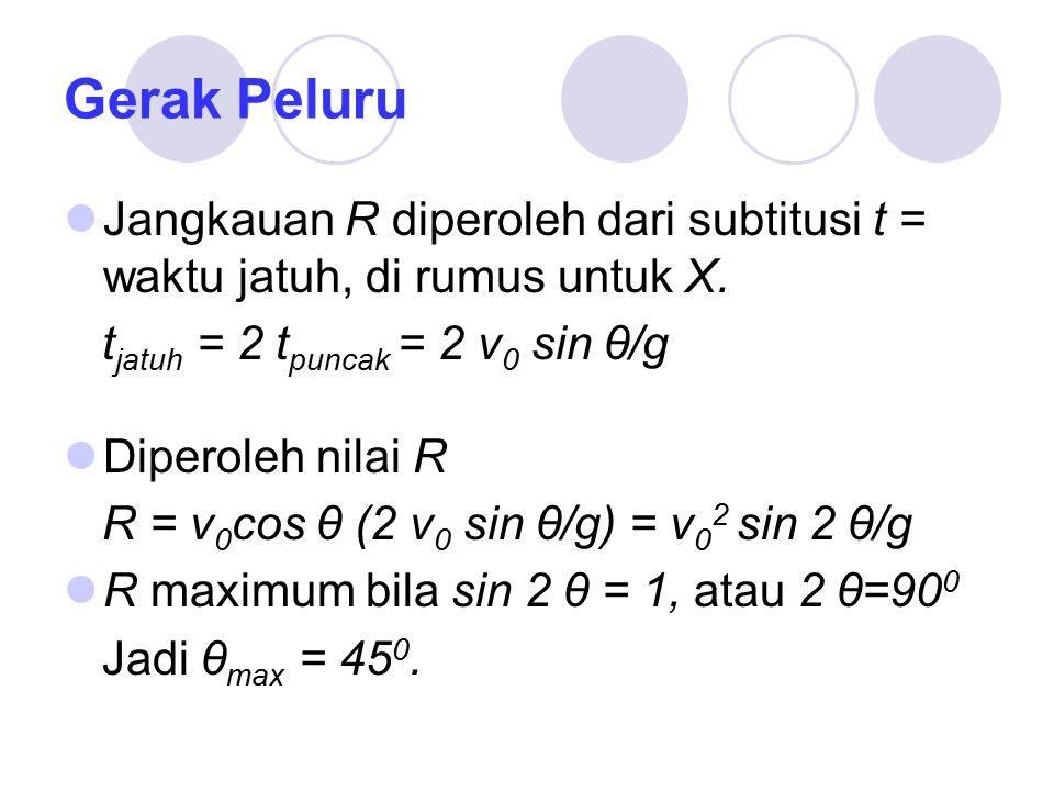 Gerak Peluru Jangkauan R diperoleh dari subtitusi t = waktu jatuh, di rumus untuk X.