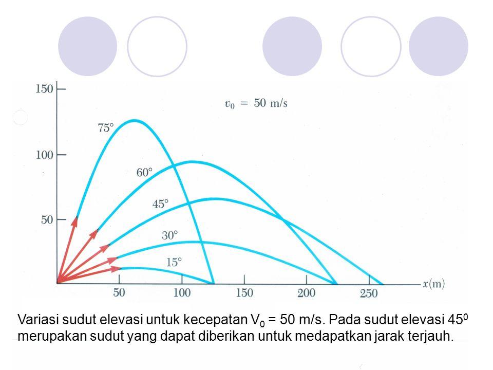 Variasi sudut elevasi untuk kecepatan V 0 = 50 m/s. Pada sudut elevasi 45 0 merupakan sudut yang dapat diberikan untuk medapatkan jarak terjauh.