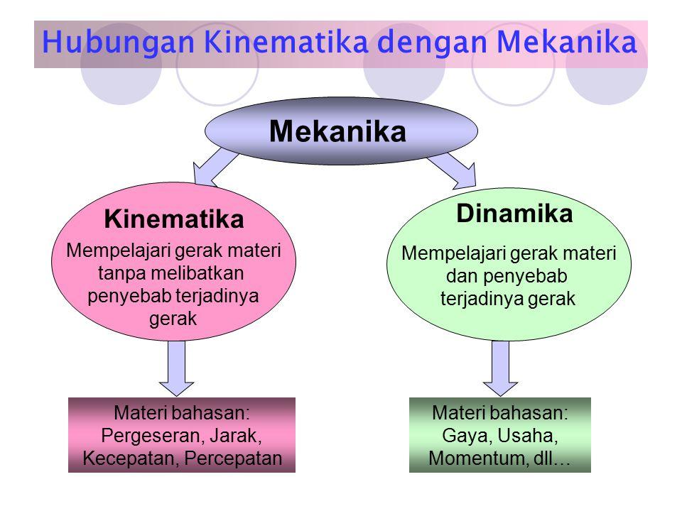 Hubungan Kinematika dengan Mekanika Mempelajari gerak materi tanpa melibatkan penyebab terjadinya gerak Kinematika Mempelajari gerak materi dan penyebab terjadinya gerak Dinamika Mekanika Materi bahasan: Pergeseran, Jarak, Kecepatan, Percepatan Materi bahasan: Gaya, Usaha, Momentum, dll…