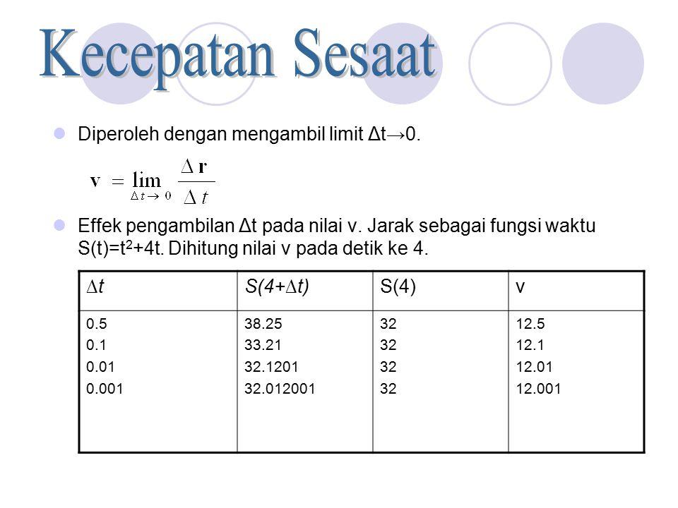 Diperoleh dengan mengambil limit Δt→0. Effek pengambilan Δt pada nilai v. Jarak sebagai fungsi waktu S(t)=t 2 +4t. Dihitung nilai v pada detik ke 4. ∆