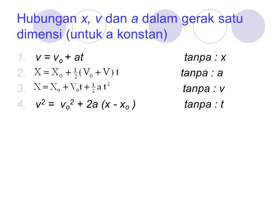 Hubungan x, v dan a dalam gerak satu dimensi (untuk a konstan) 1.v = v o + attanpa : x 2. tanpa : a 3. tanpa : v 4.v 2 = v o 2 + 2a (x - x o ) tanpa :
