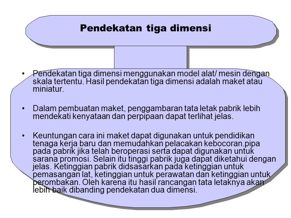 Pendekatan tiga dimensi Pendekatan tiga dimensi menggunakan model alat/ mesin dengan skala tertentu. Hasil pendekatan tiga dimensi adalah maket atau m