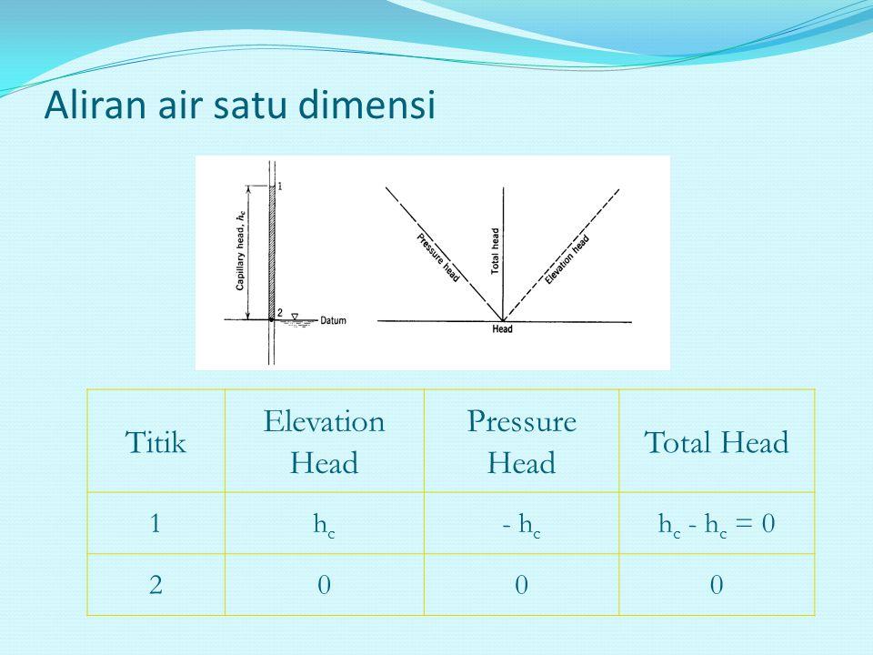 Aliran air satu dimensi Titik Elevation Head Pressure Head Total Head 1hchc - h c h c - h c = 0 2000