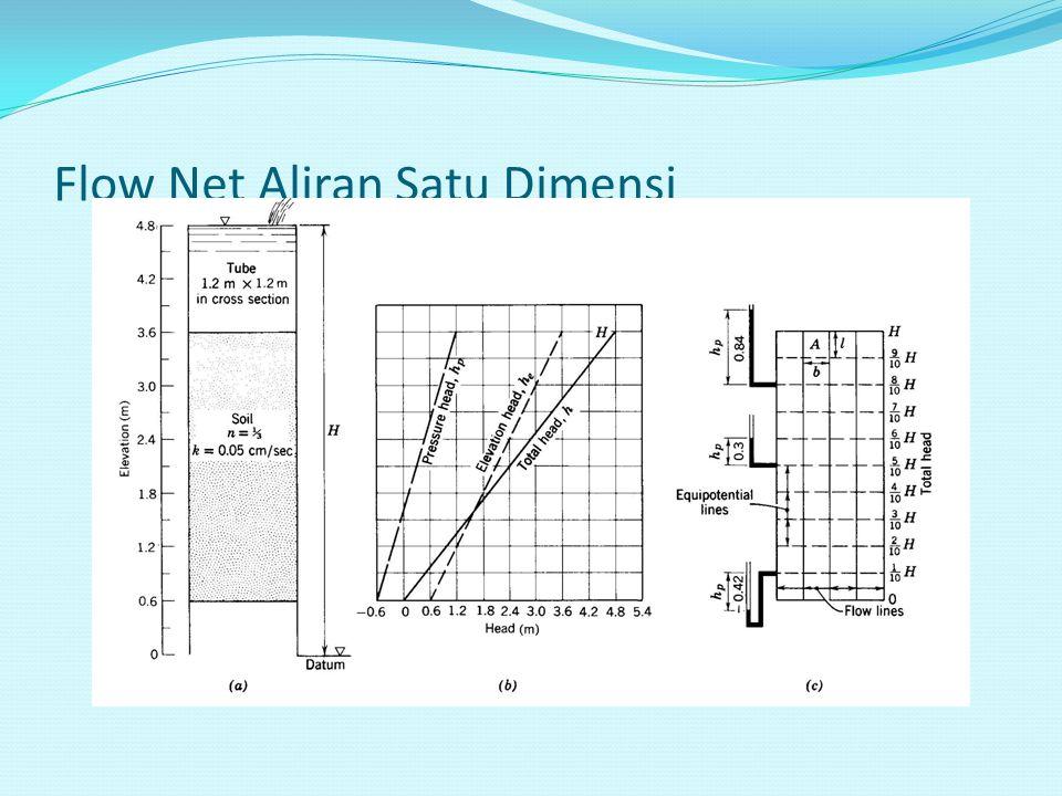 Flow Net Aliran Satu Dimensi
