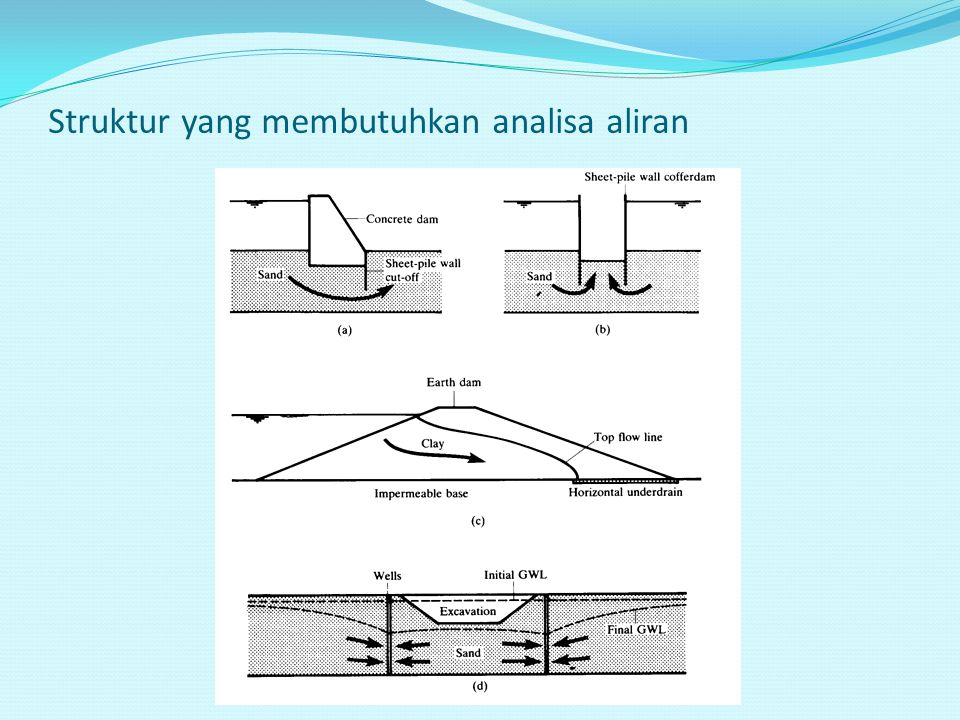 Struktur yang membutuhkan analisa aliran