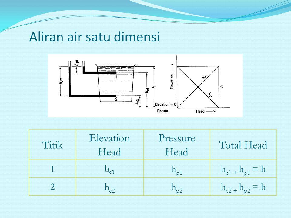 Aliran air satu dimensi Titik Elevation Head Pressure Head Total Head 1h e1 h p1 h e 1 + h p1 = h 2h e2 h p2 h e2 + h p2 = h