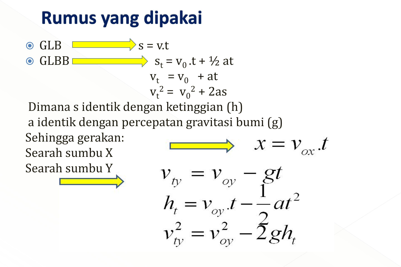  GLB s = v.t  GLBB s t = v 0.t + ½ at v t = v 0 + at v t 2 = v 0 2 + 2as Dimana s identik dengan ketinggian (h) a identik dengan percepatan gravitas
