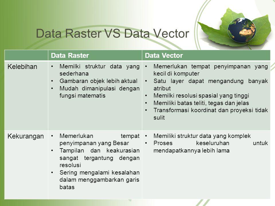 Data Raster VS Data Vector Data RasterData Vector Kelebihan Memilki struktur data yang sederhana Gambaran objek lebih aktual Mudah dimanipulasi dengan