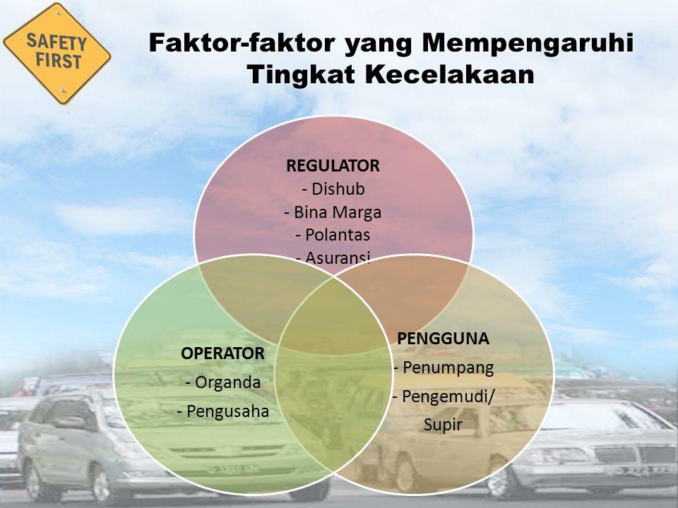 Kondisi Pengemudi 1 Sehat/Tidak Sehat 2 Bugar, Lelah 3 Kejiwaan 6 Kecakapan Mengendara 1 SIM A 2 SIM B 3 SIM C