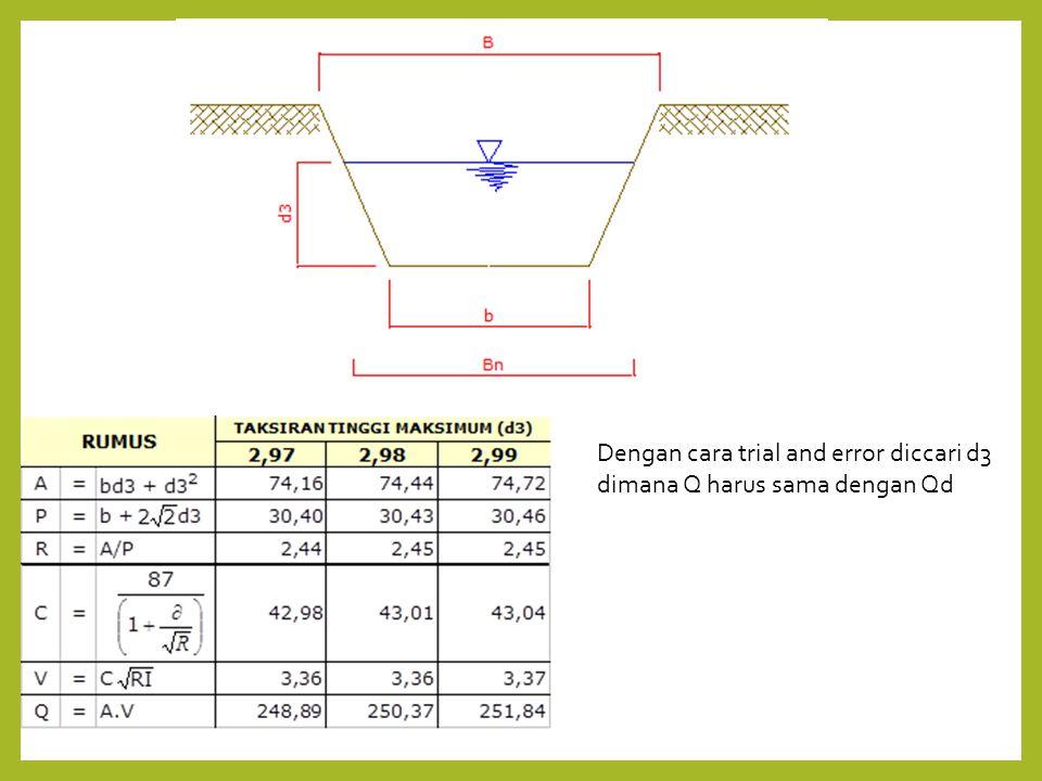 Dengan cara trial and error diccari d3 dimana Q harus sama dengan Qd