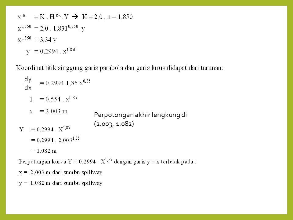 Perpotongan akhir lengkung di (2.003, 1.082)