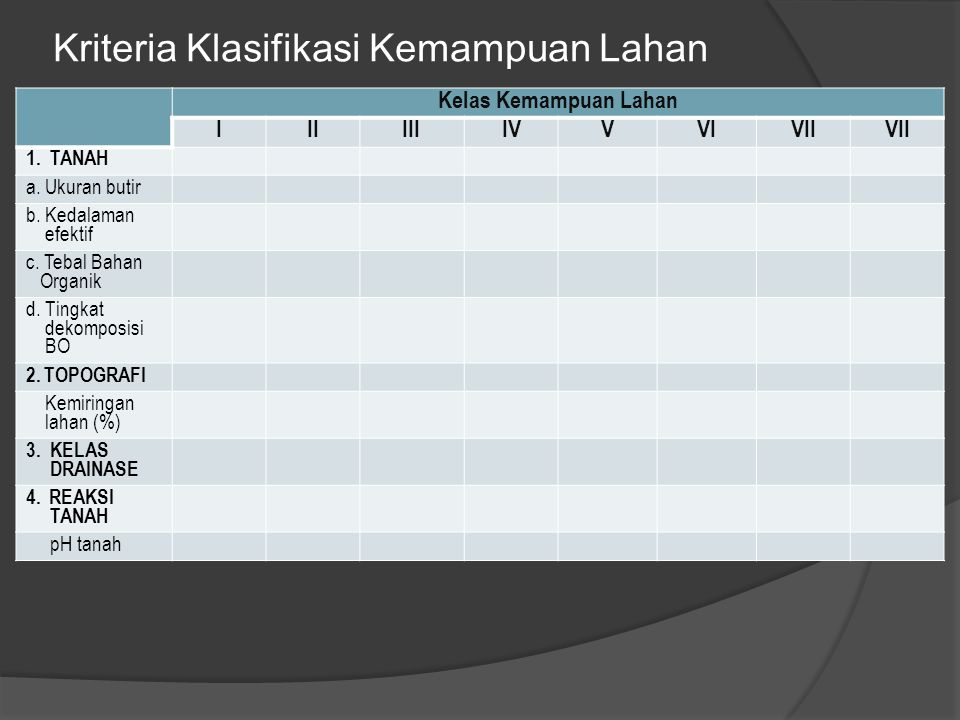 Kriteria Klasifikasi Kemampuan Lahan Kelas Kemampuan Lahan IIIIIIIVVVIVII 1.TANAH a. Ukuran butir b. Kedalaman efektif c. Tebal Bahan Organik d. Tingk