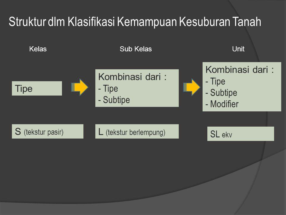 Struktur dlm Klasifikasi Kemampuan Kesuburan Tanah Tipe KelasSub KelasUnit Kombinasi dari : - Tipe - Subtipe - Modifier SL ekv Kombinasi dari : - Tipe