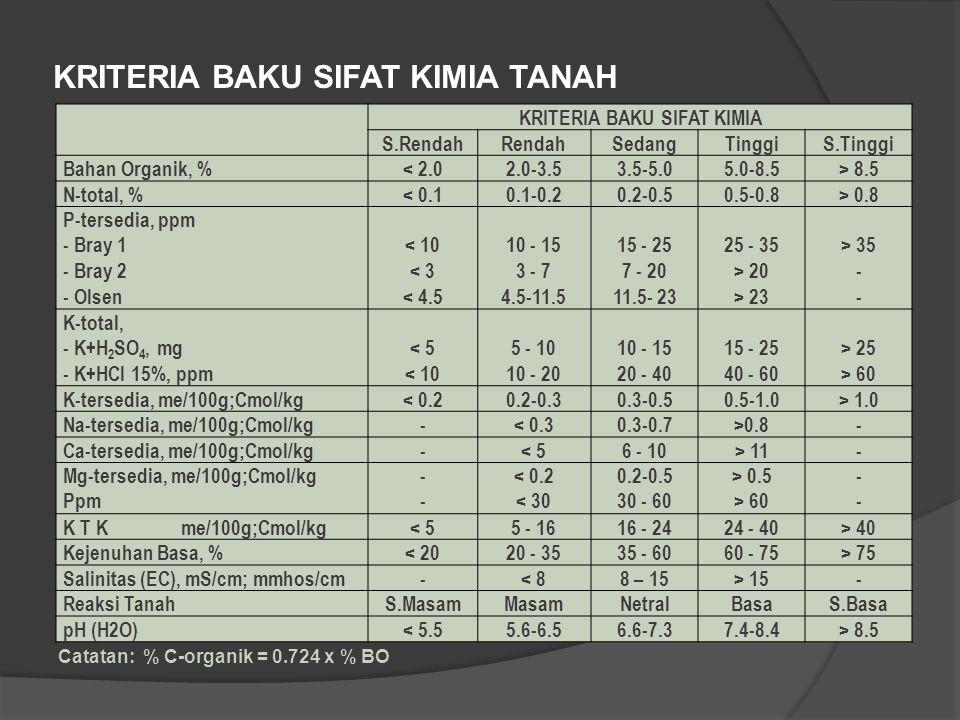 KRITERIA BAKU SIFAT KIMIA TANAH KRITERIA BAKU SIFAT KIMIA S.RendahRendahSedangTinggiS.Tinggi Bahan Organik, %< 2.02.0-3.53.5-5.05.0-8.5> 8.5 N-total,