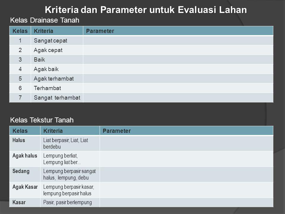 Kriteria dan Parameter untuk Evaluasi Lahan Kelas Drainase Tanah KelasKriteriaParameter 1Sangat cepat 2Agak cepat 3Baik 4Agak baik 5Agak terhambat 6Te