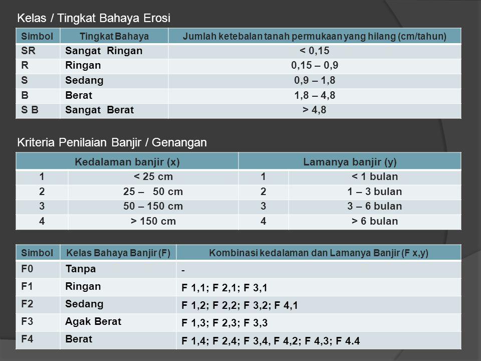 SimbolTingkat BahayaJumlah ketebalan tanah permukaan yang hilang (cm/tahun) SRSangat Ringan< 0,15 RRingan0,15 – 0,9 SSedang0,9 – 1,8 BBerat1,8 – 4,8 S