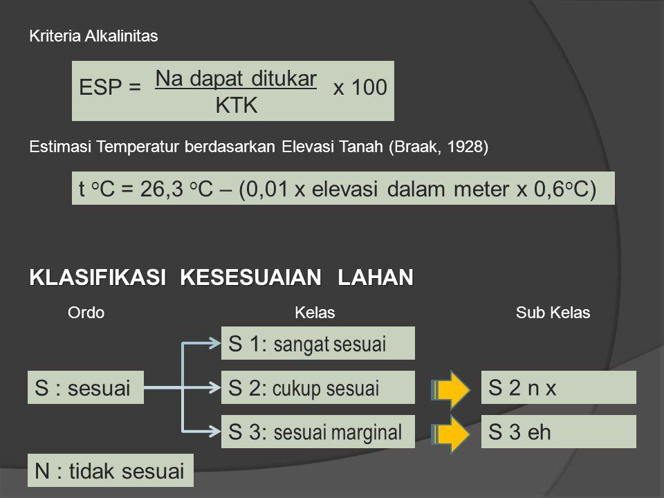 Kriteria Alkalinitas Estimasi Temperatur berdasarkan Elevasi Tanah (Braak, 1928) t o C = 26,3 o C – (0,01 x elevasi dalam meter x 0,6 o C) Na dapat di