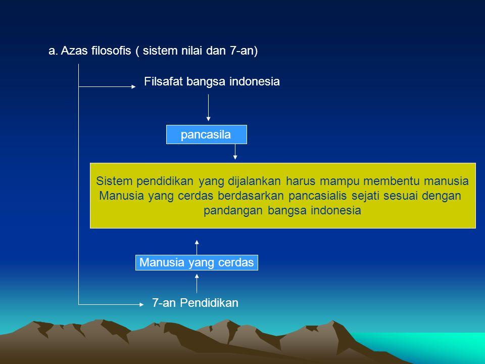 a. Azas filosofis ( sistem nilai dan 7-an) Filsafat bangsa indonesia pancasila 7-an Pendidikan Manusia yang cerdas Sistem pendidikan yang dijalankan h