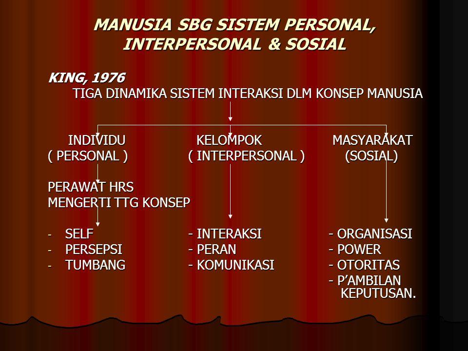 MANUSIA SBG SISTEM PERSONAL, INTERPERSONAL & SOSIAL KING, 1976 TIGA DINAMIKA SISTEM INTERAKSI DLM KONSEP MANUSIA INDIVIDU KELOMPOK MASYARAKAT INDIVIDU