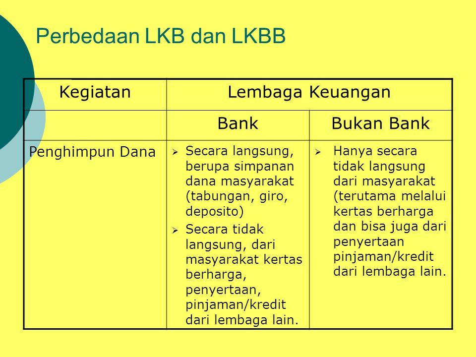Perbedaan LKB dan LKBB KegiatanLembaga Keuangan BankBukan Bank Penghimpun Dana  Secara langsung, berupa simpanan dana masyarakat (tabungan, giro, dep