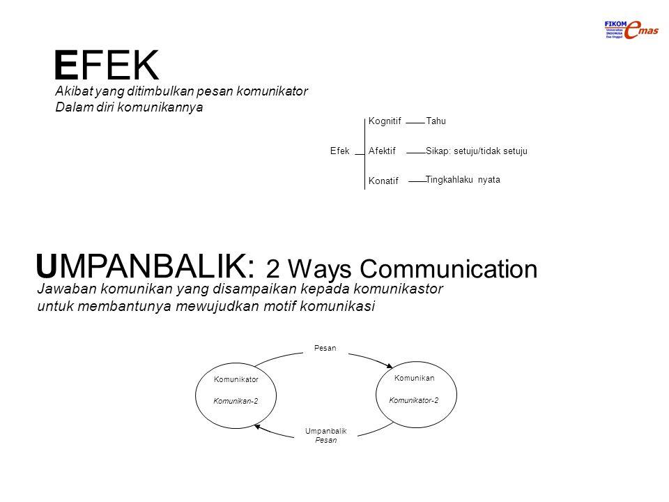 EFEK Efek Kognitif Afektif Konatif Tahu Sikap: setuju/tidak setuju Tingkahlaku nyata UMPANBALIK: 2 Ways Communication Komunikator Komunikan-2 Komunika