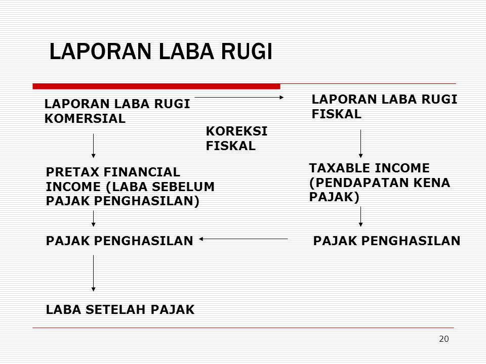 20 LAPORAN LABA RUGI PRETAX FINANCIAL INCOME (LABA SEBELUM PAJAK PENGHASILAN) TAXABLE INCOME (PENDAPATAN KENA PAJAK) LAPORAN LABA RUGI KOMERSIAL LAPOR