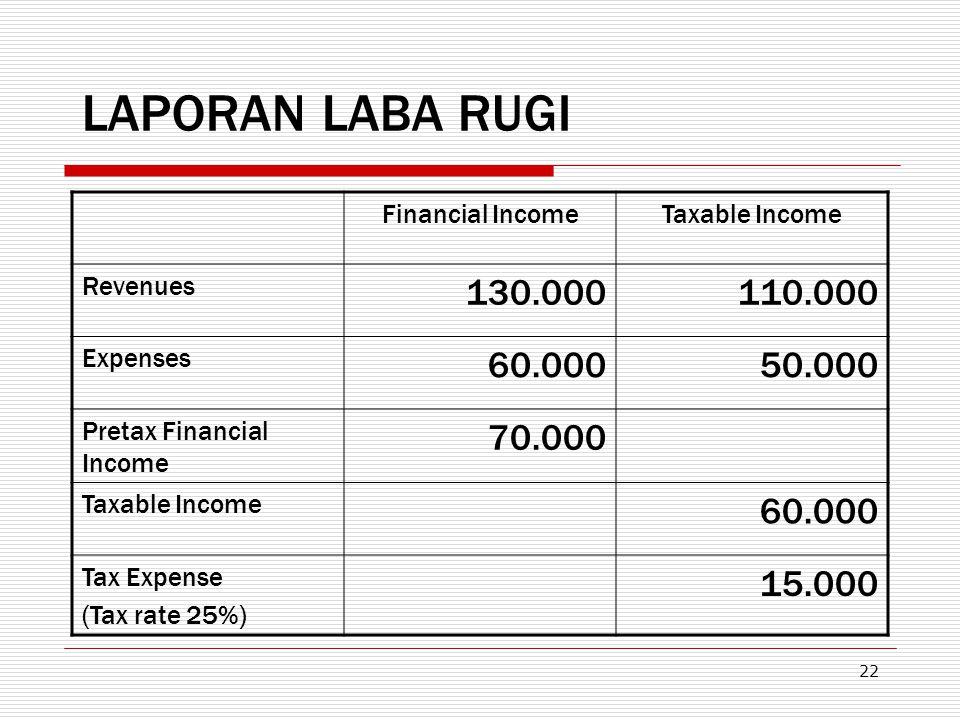 22 LAPORAN LABA RUGI Financial IncomeTaxable Income Revenues 130.000110.000 Expenses 60.000 50.000 Pretax Financial Income 70.000 Taxable Income 60.00