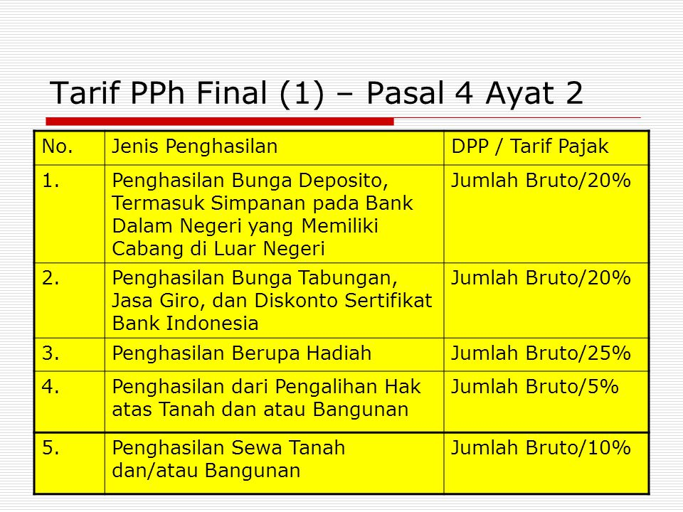 Tarif PPh Final (1) – Pasal 4 Ayat 2 No.Jenis PenghasilanDPP / Tarif Pajak 1.Penghasilan Bunga Deposito, Termasuk Simpanan pada Bank Dalam Negeri yang