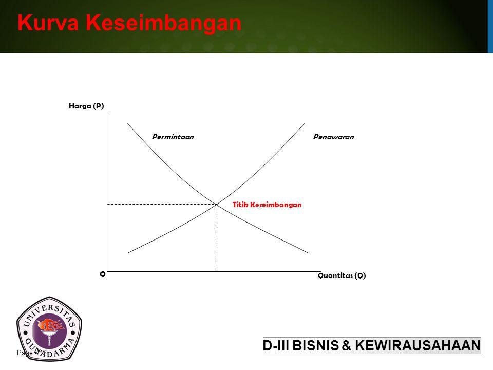 D-III BISNIS & KEWIRAUSAHAAN Page  12 Kurva Keseimbangan Quantitas (Q) Harga (P) 0 Titik Keseimbangan PermintaanPenawaran
