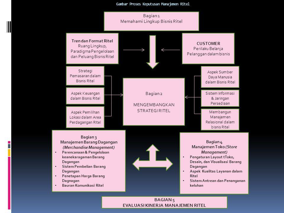 Gambar Proses Keputusan Manajemen Ritel Bagian 1 Memahami Lingkup Bisnis Ritel Tren dan Format Ritel Ruang Lingkup, Paradigma Pengelolaan dan Peluang