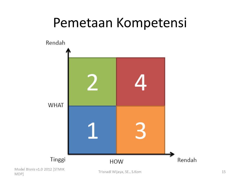 Pemetaan Kompetensi Model Bisnis v1.0 2012 [STMIK MDP] Trisnadi Wijaya, SE., S.Kom15