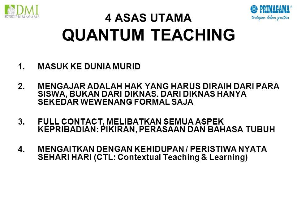 KONSEP BELAJAR CTL ( CONTEXTUAL TEACHING AND LEARNING ) 1.MENGALAMI 2.MELAKUKAN 3.MENGHUBUNG HUBUNGKAN 4.MENERAPKAN 5.MERENUNGKAN 6.MENGHASILKAN / MEN