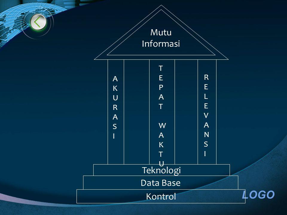 Mutu Informasi Teknologi Data Base Kontrol AKURASIAKURASI RELEVANSIRELEVANSI TEPATWAKTUTEPATWAKTU