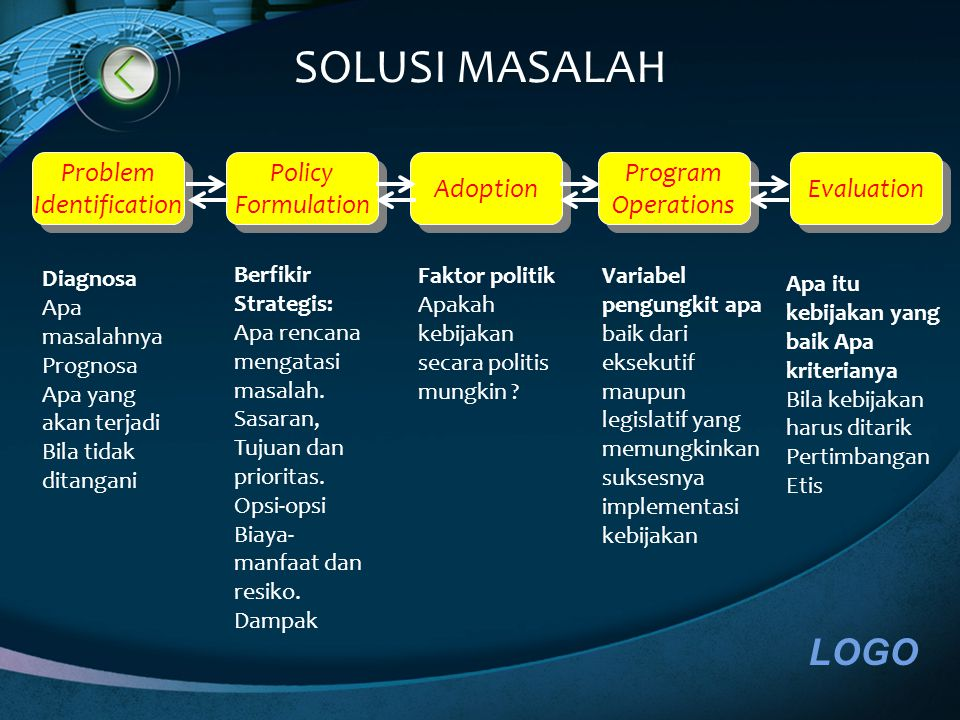 LOGO Problem Identification Problem Identification Policy Formulation Policy Formulation Adoption Evaluation Program Operations Program Operations Diagnosa Apa masalahnya Prognosa Apa yang akan terjadi Bila tidak ditangani Berfikir Strategis: Apa rencana mengatasi masalah.