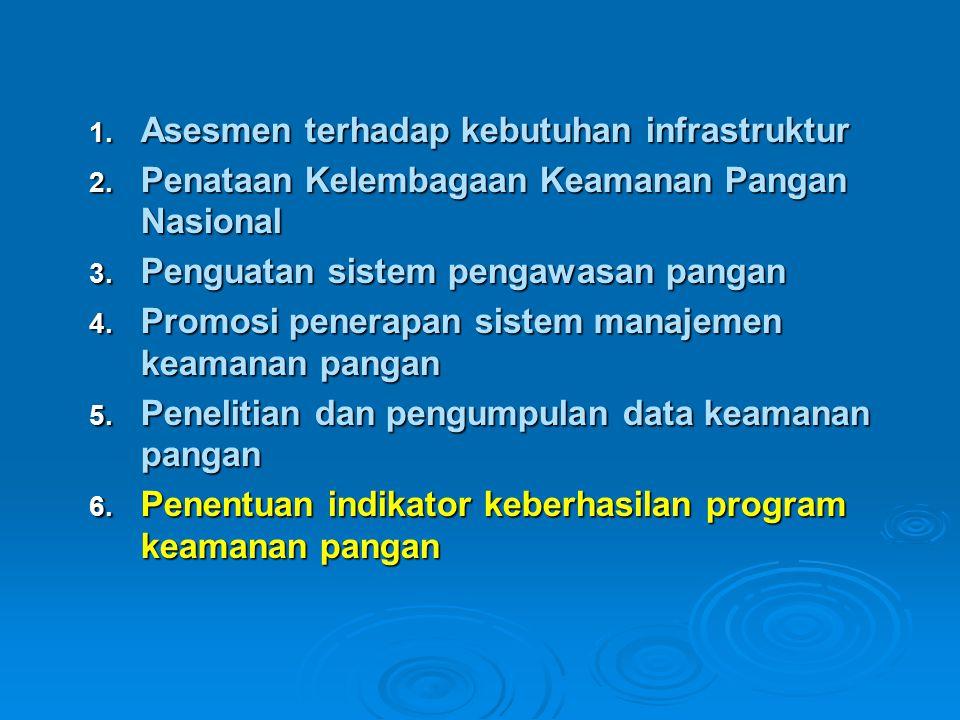 1.Asesmen terhadap kebutuhan infrastruktur 2. Penataan Kelembagaan Keamanan Pangan Nasional 3.