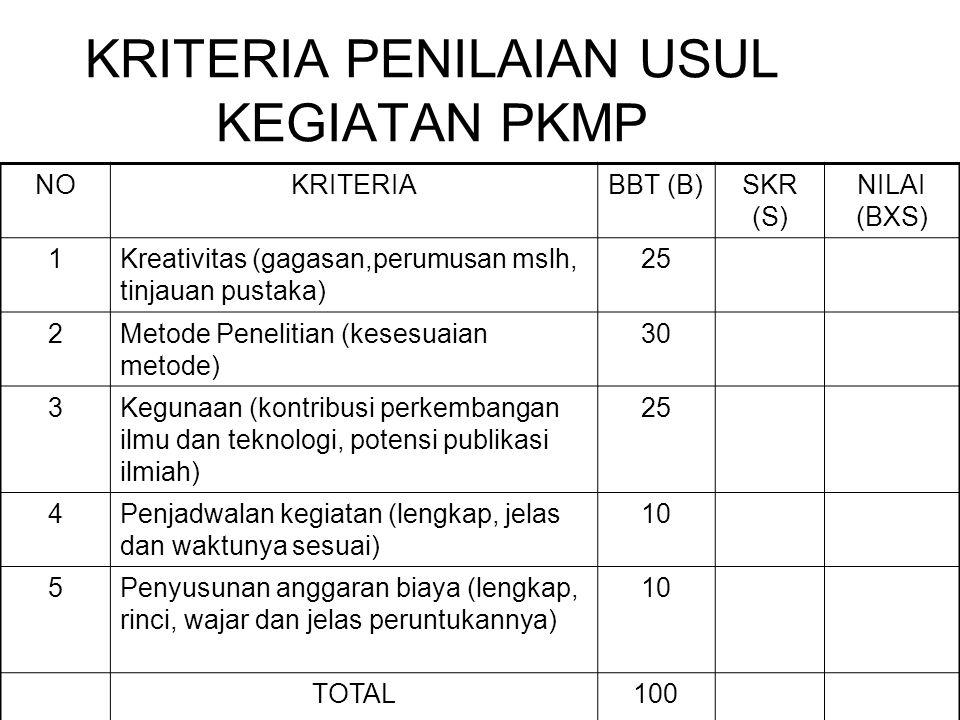 KRITERIA PENILAIAN USUL KEGIATAN PKMP NOKRITERIABBT (B)SKR (S) NILAI (BXS) 1Kreativitas (gagasan,perumusan mslh, tinjauan pustaka) 25 2Metode Peneliti