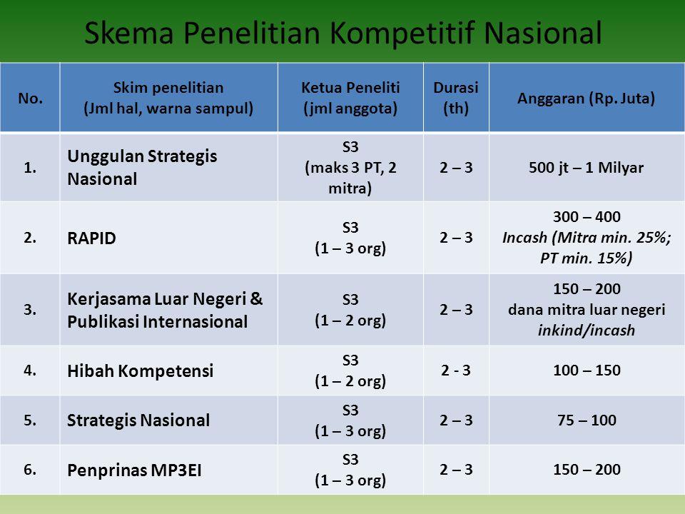 Skema Penelitian Kompetitif Nasional No. Skim penelitian (Jml hal, warna sampul) Ketua Peneliti (jml anggota) Durasi (th) Anggaran (Rp. Juta) 1. Unggu