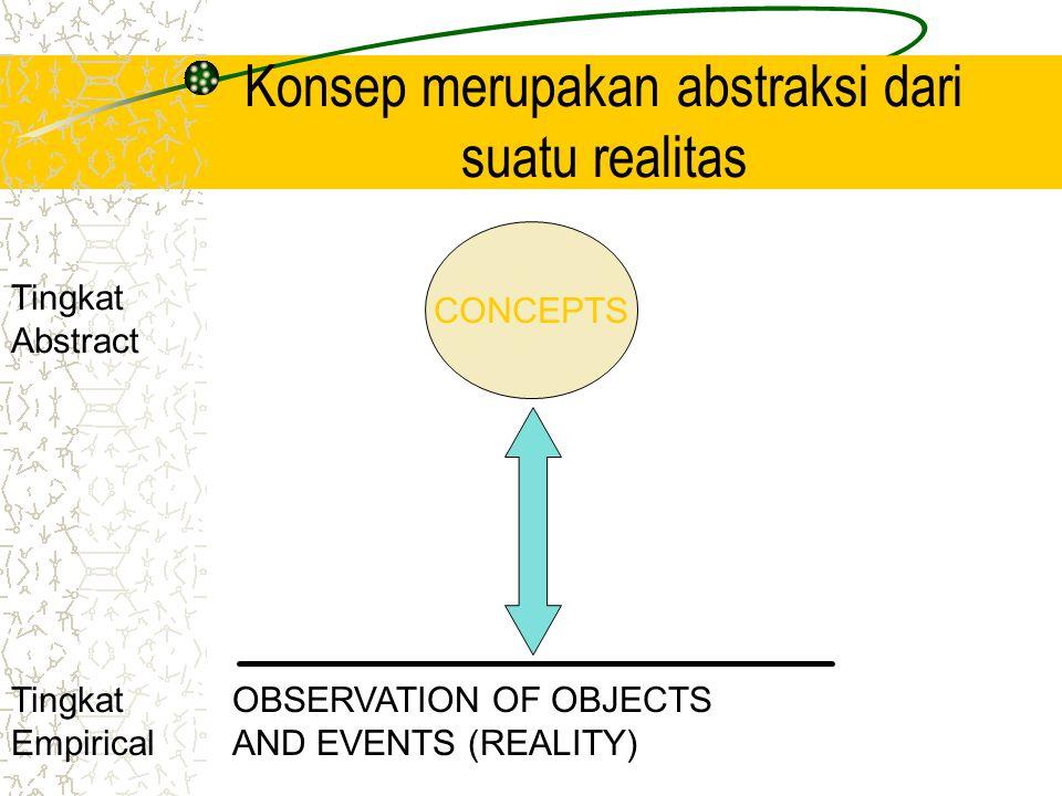 CONCEPTS OBSERVATION OF OBJECTS AND EVENTS (REALITY) Tingkat Empirical Tingkat Abstract Konsep merupakan abstraksi dari suatu realitas