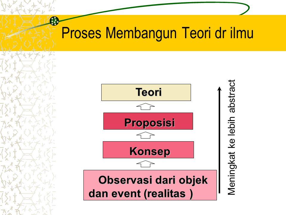 Proses Membangun Teori dr ilmu Teori Proposisi Proposisi Konsep Konsep Observasi dari objek Observasi dari objek dan event (realitas ) Meningkat ke le