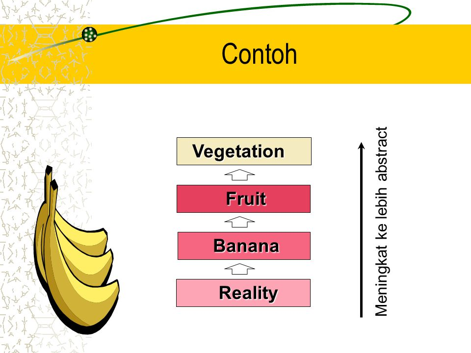 Vegetation Vegetation Fruit Fruit Banana Banana Reality Reality Meningkat ke lebih abstract Contoh