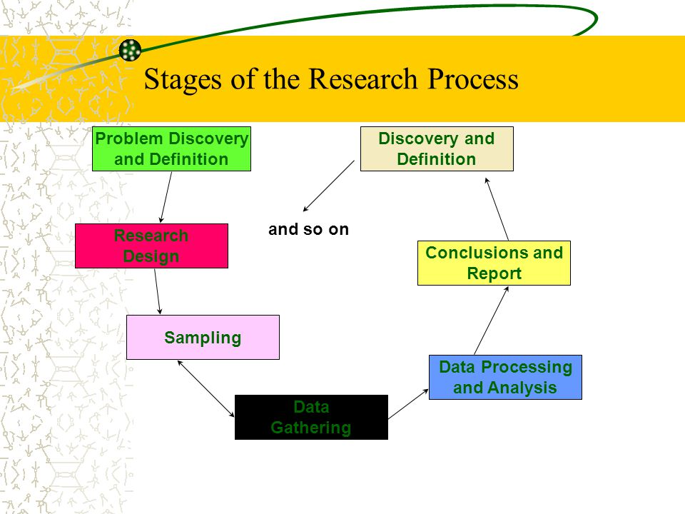 Stages of the Research Process Problem Discovery and Definition Research Design Sampling Data Gathering Data Processing and Analysis Conclusions and Report Discovery and Definition and so on