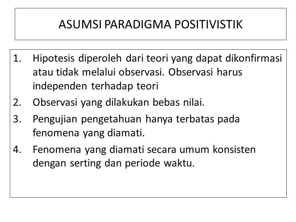 observable, measureble. testable Fase III: Pengumpulan Dt Membuktikan Observasi Indra FILSAFAT POSITIVISTIK Fase 1: Formulasi Hip Fase II: Dpt, diuji