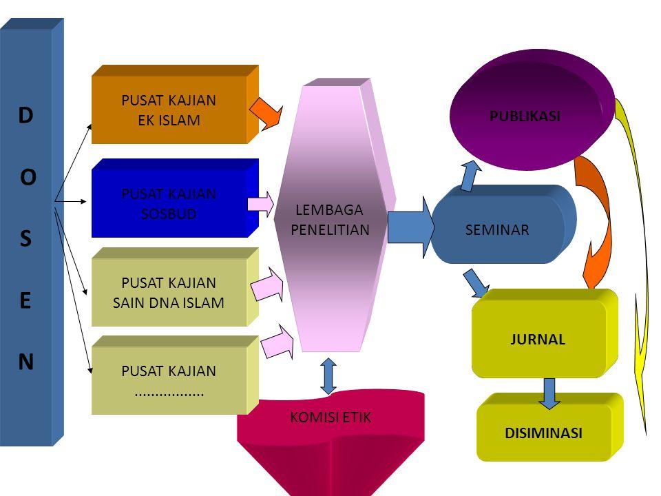 Kelompok peneliti Kajian tentang sosial budaya Kajian tentang filsafat islam Kajian tentang manajemen pendidikan islam Kajian tentang sain dan islam K