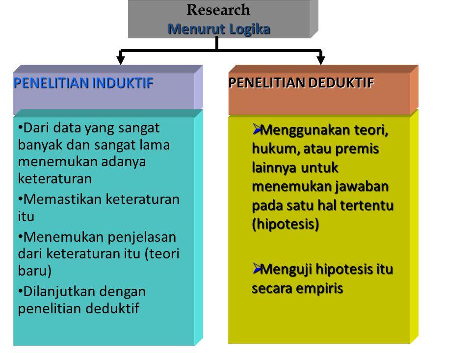 Research Menurut filsasat) ( Menurut filsasat) Positivisme meliputi pokok Phenomenologis  Membatasi penelitian pada hal-hal yang positif yakni yang d