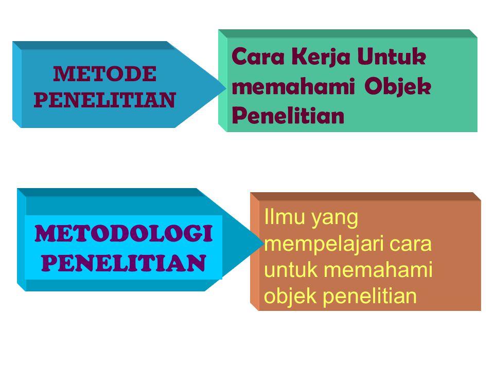 Tujuan Penelitian Untuk mengembangkan pengetahuan (tujuan jangka panjang) Untuk memecahkan masalah (tujuan jangka pendek)