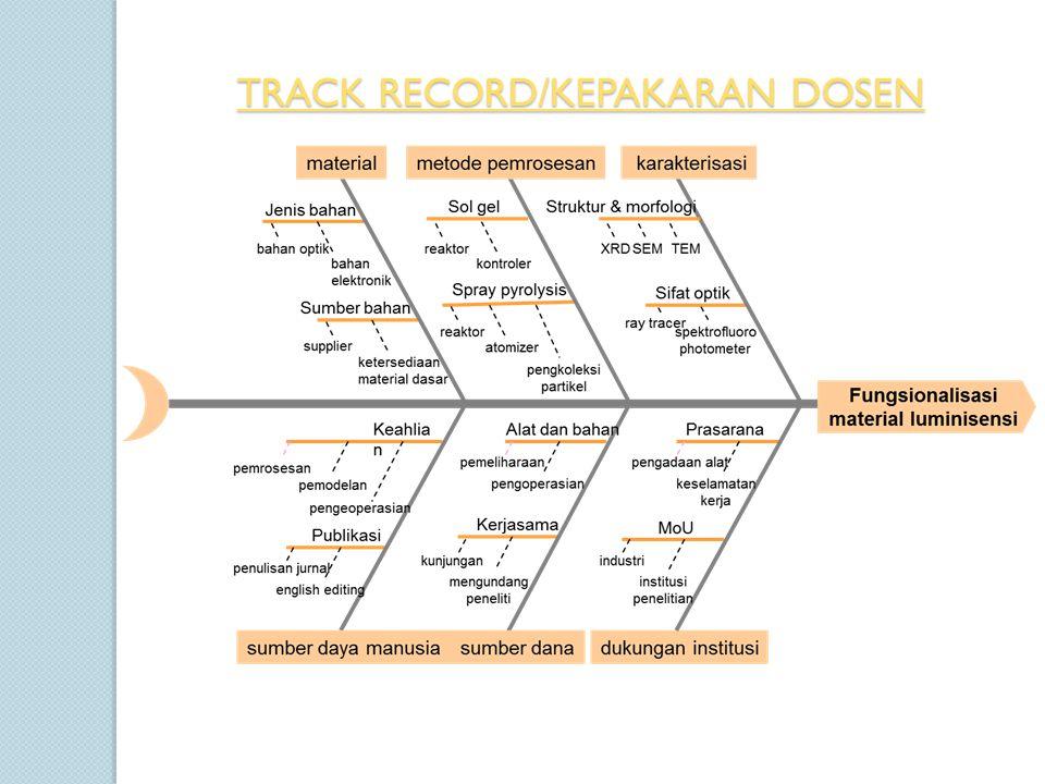 TRACK RECORD/KEPAKARAN DOSEN TRACK RECORD/KEPAKARAN DOSEN