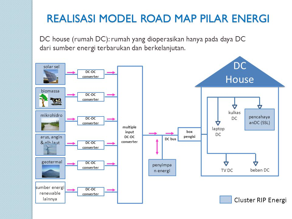 ROADMAP CLUSTER SOLID STATE LIGHTING ROADMAP CLUSTER SOLID STATE LIGHTING
