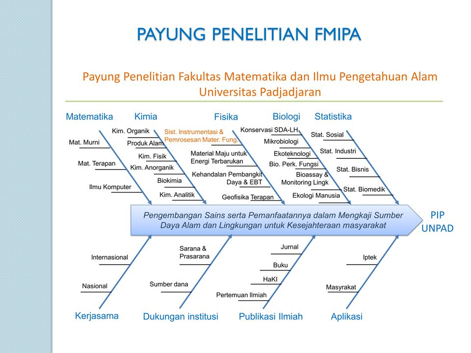 FISHBONE DIAGRAM LABORATORIUM FISHBONE DIAGRAM LABORATORIUM