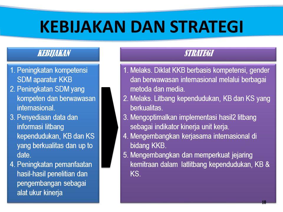 KEBIJAKAN DAN STRATEGI 1.Peningkatan kompetensi SDM aparatur KKB 2.Peningkatan SDM yang kompeten dan berwawasan internasional. 3.Penyediaan data dan i